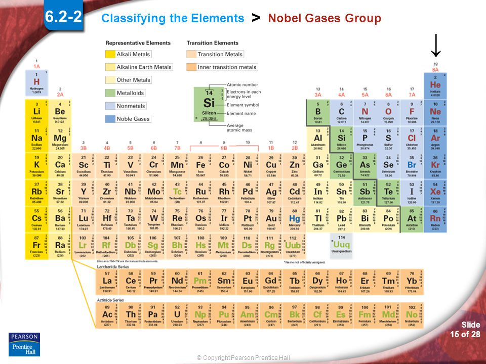 6.2-2 Nobel Gases Group.