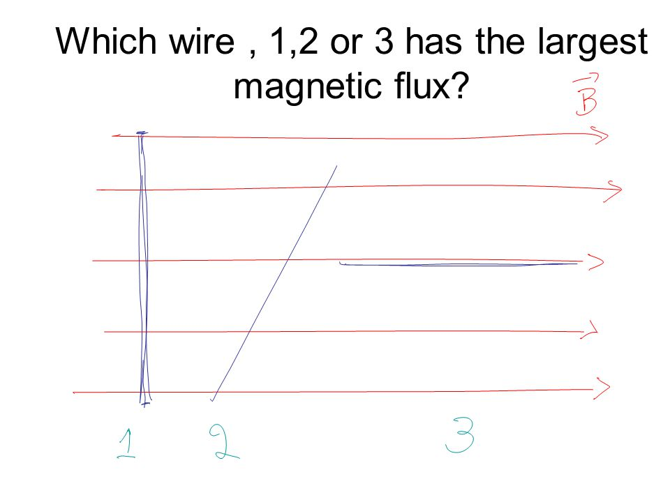 Which wire , 1,2 or 3 has the largest magnetic flux