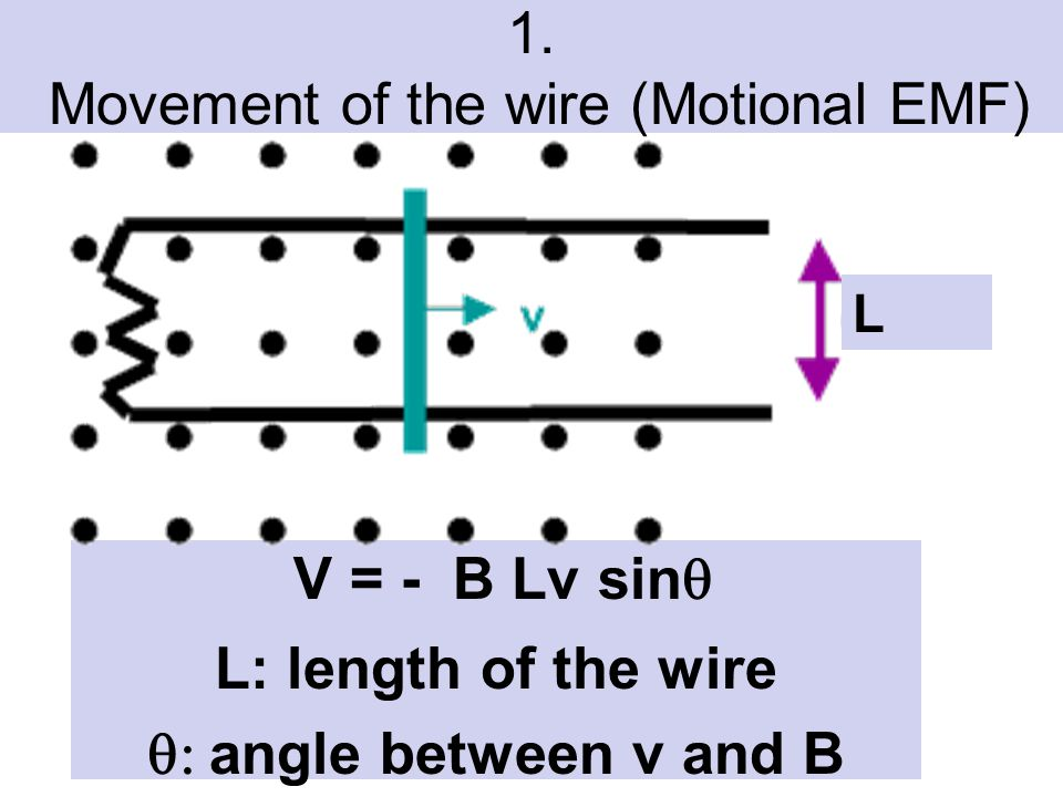 1. Movement of the wire (Motional EMF)