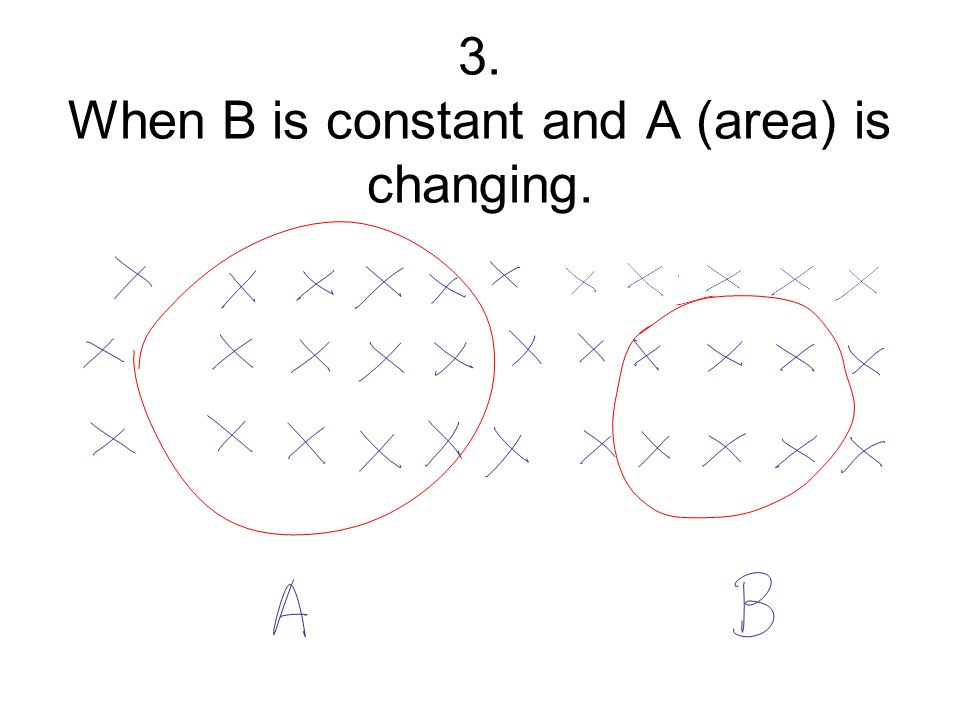 3. When B is constant and A (area) is changing.