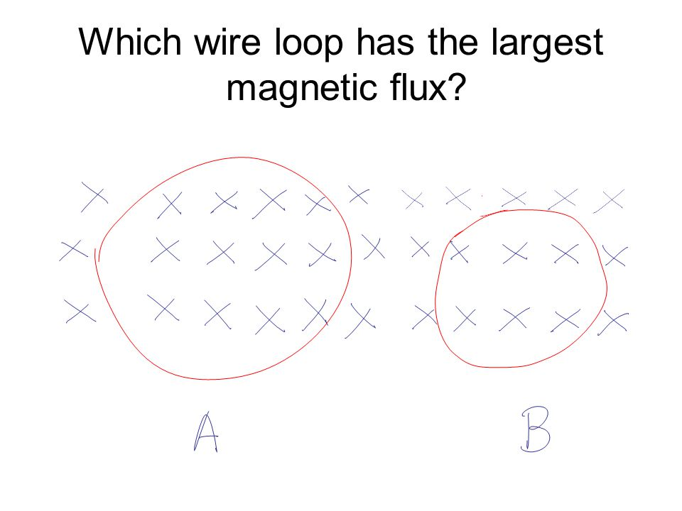 Which wire loop has the largest magnetic flux