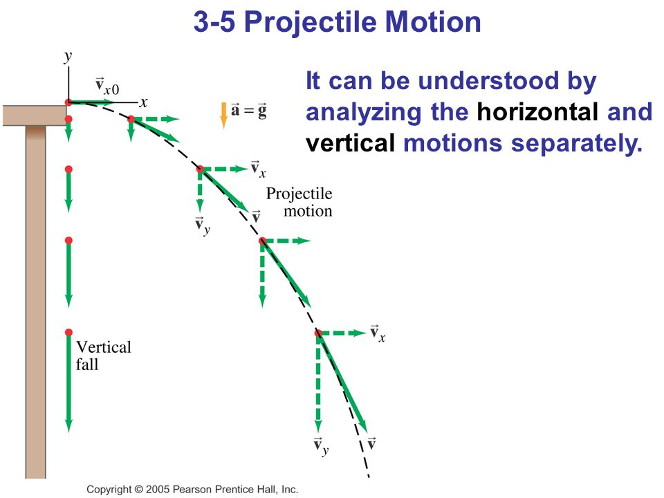 3-5 Projectile Motion It can be understood by analyzing the horizontal and vertical motions separately.