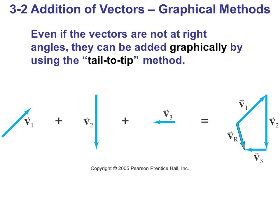 3-2 Addition of Vectors – Graphical Methods