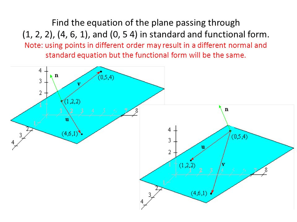 Find the equation of the plane passing through