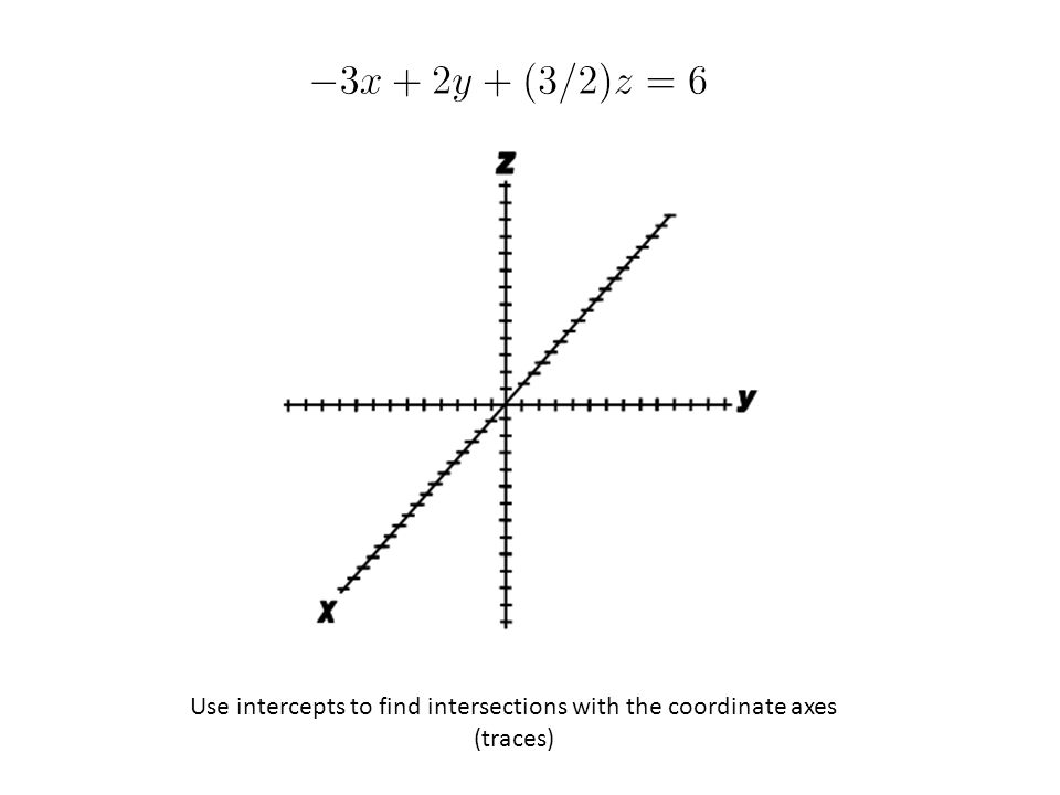 Use intercepts to find intersections with the coordinate axes (traces)