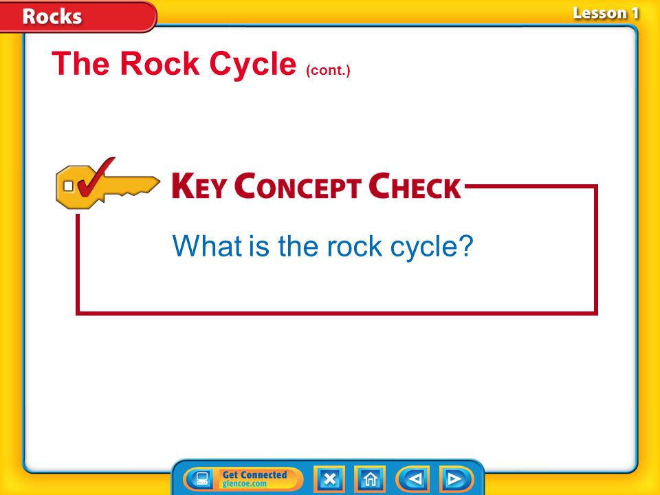 The Rock Cycle (cont.) What is the rock cycle Lesson 1-2