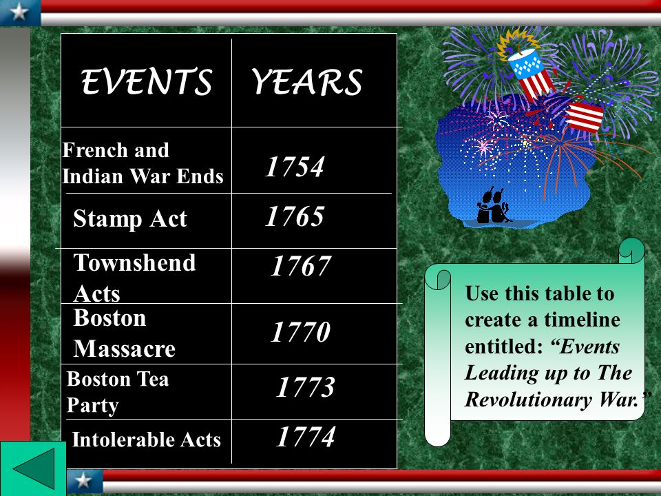 EVENTS YEARS 1754 1765 1767 1770 1773 1774 Stamp Act Townshend Acts