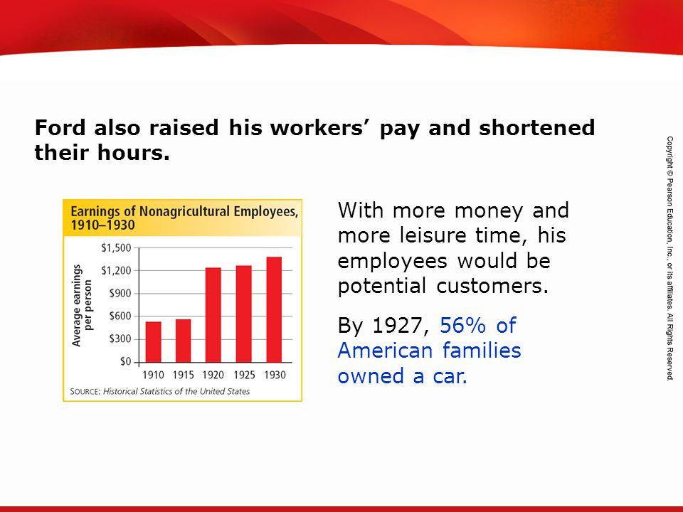 Ford also raised his workers' pay and shortened their hours.