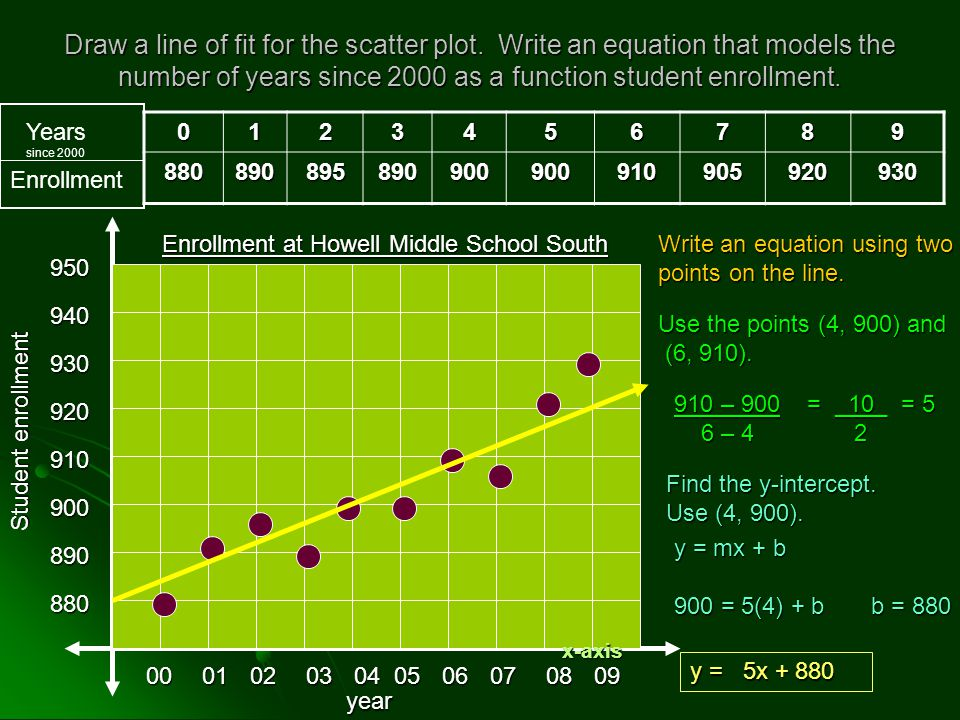 Draw a line of fit for the scatter plot