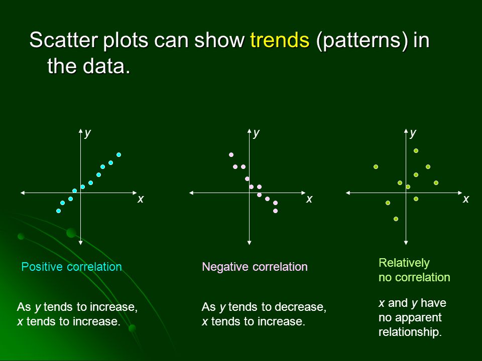 Scatter plots can show trends (patterns) in the data.