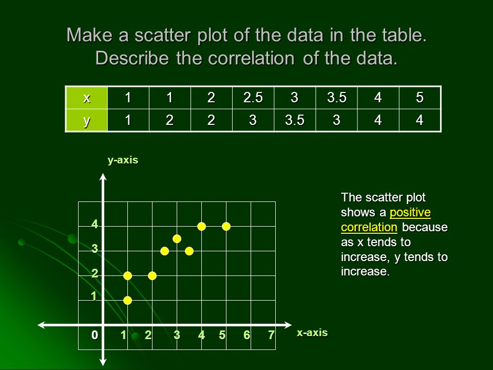Make a scatter plot of the data in the table