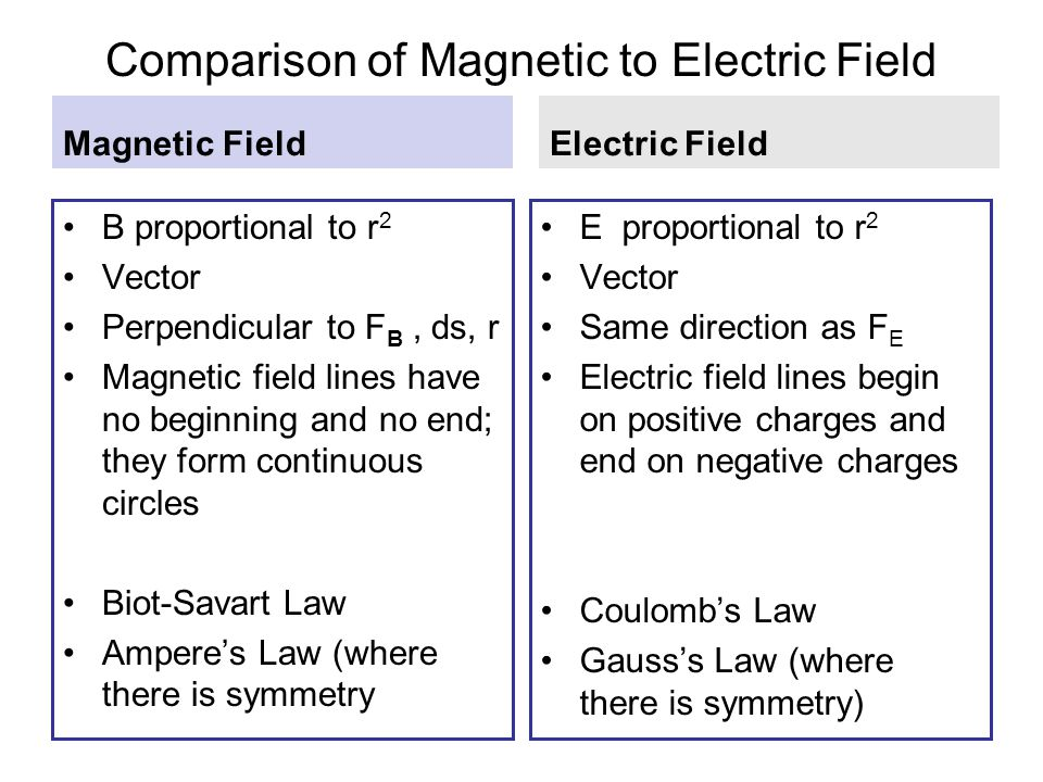 Comparison of Magnetic to Electric Field