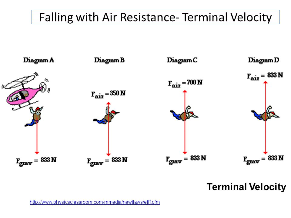 Falling with Air Resistance- Terminal Velocity