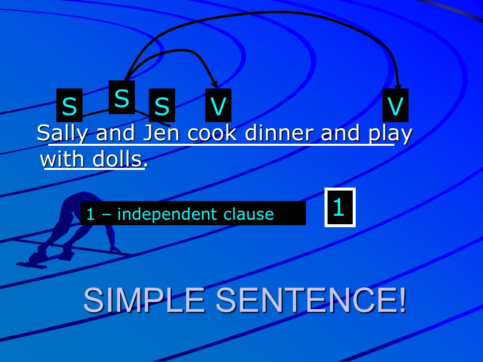 S S S V V Sally and Jen cook dinner and play with dolls. 1 1 – independent clause SIMPLE SENTENCE!