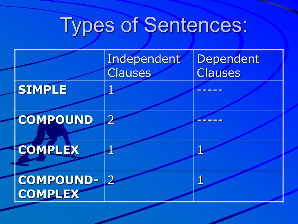 Types of Sentences: Independent Clauses Dependent Clauses SIMPLE 1