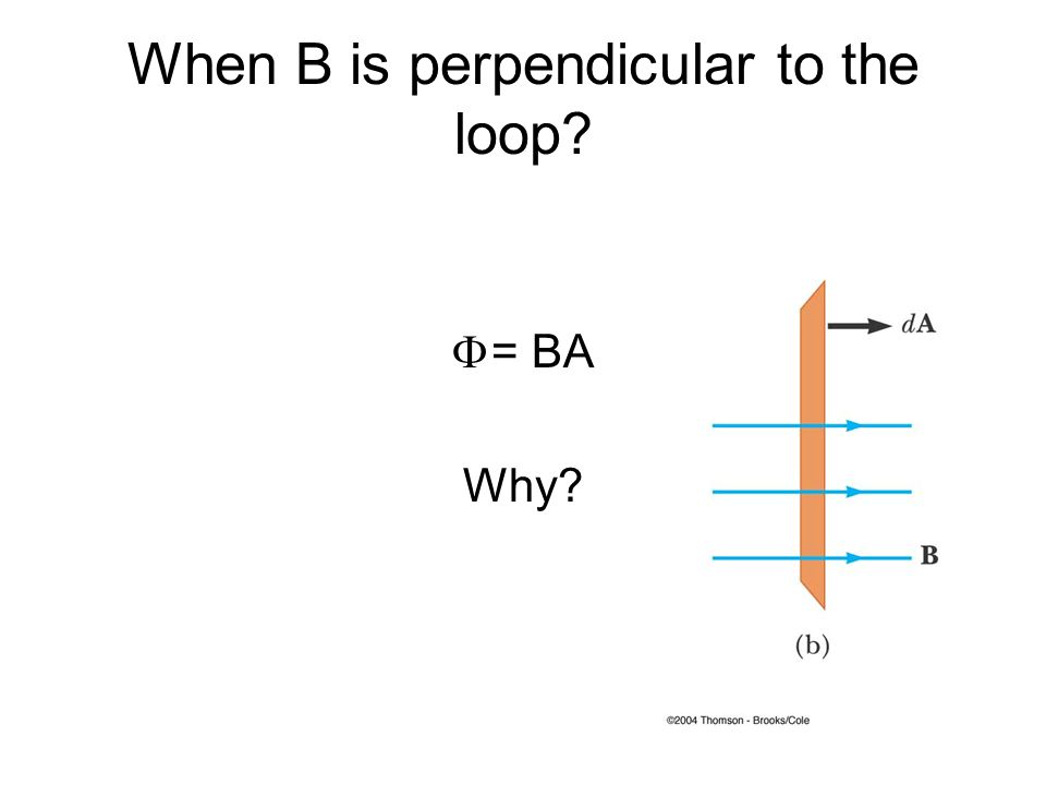 When B is perpendicular to the loop