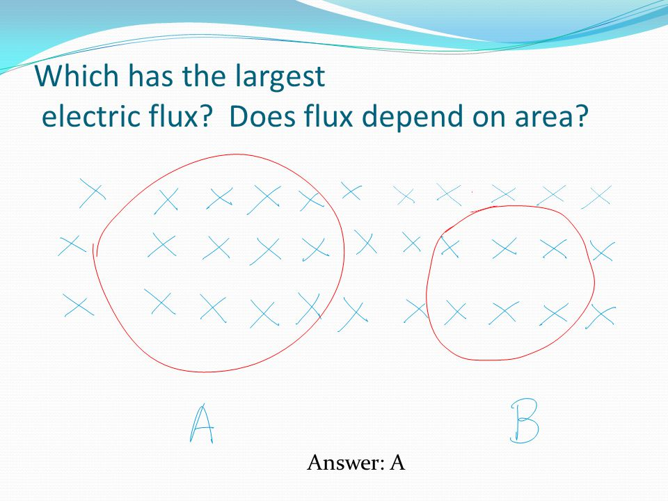 Which has the largest electric flux Does flux depend on area