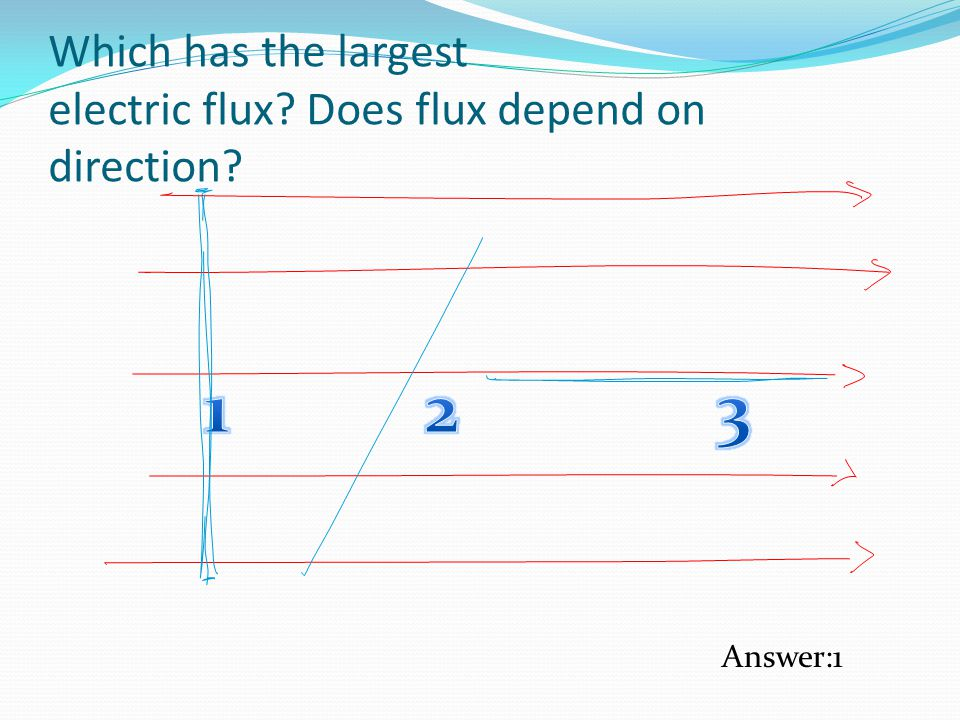 Which has the largest electric flux Does flux depend on direction