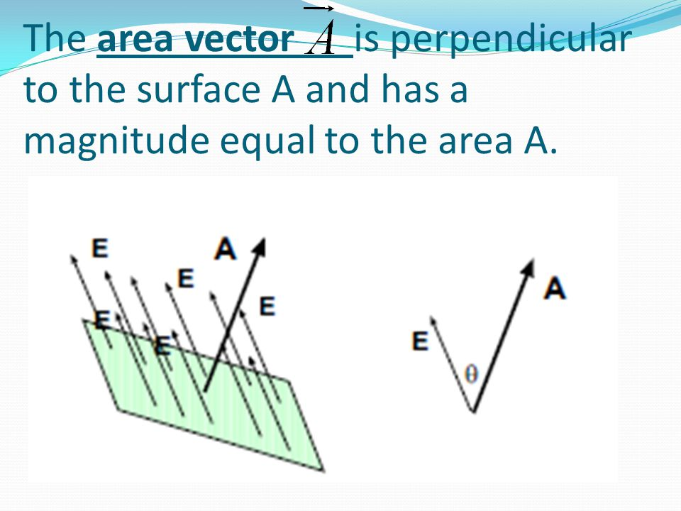 The area vector is perpendicular to the surface A and has a magnitude equal to the area A.