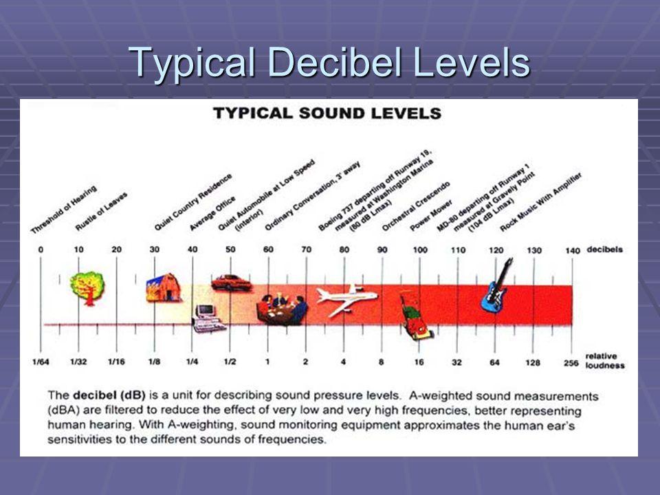 Typical Decibel Levels