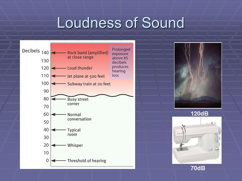 Loudness of Sound 120dB 70dB