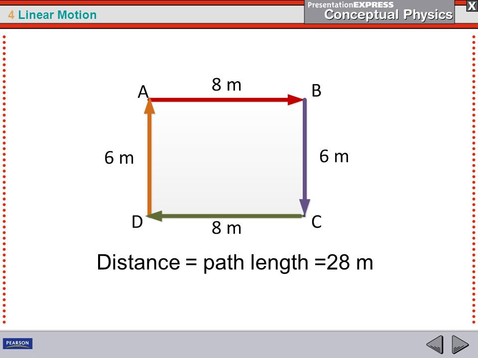 Distance = path length =28 m