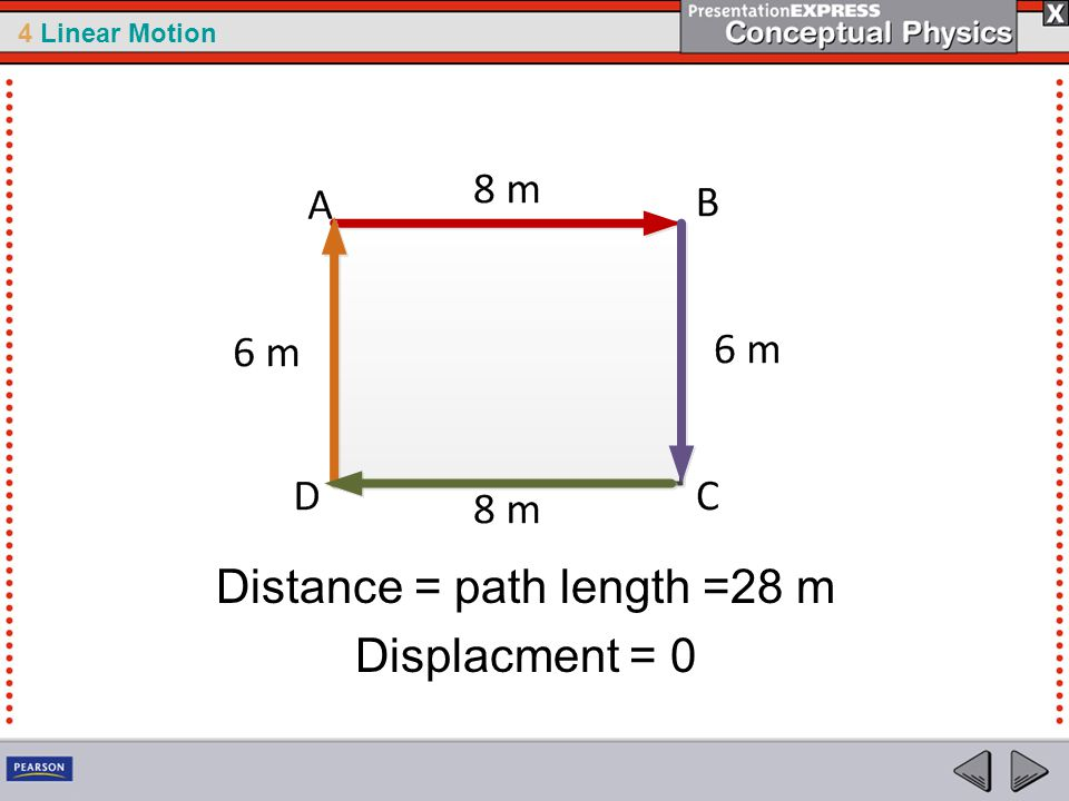 Distance = path length =28 m Displacment = 0