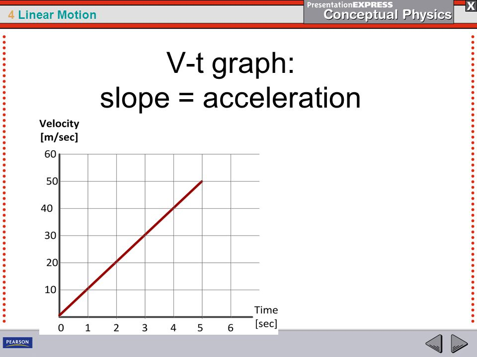 V-t graph: slope = acceleration