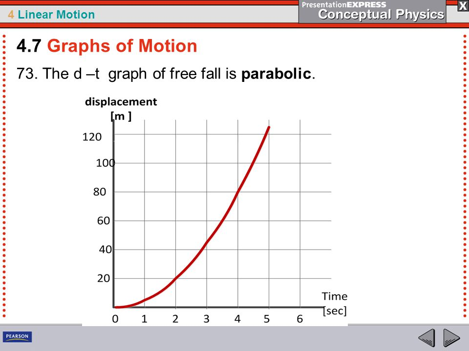 4.7 Graphs of Motion 73. The d –t graph of free fall is parabolic.