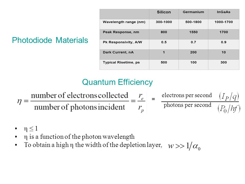 Photodiode Materials Quantum Efficiency η ≤ 1