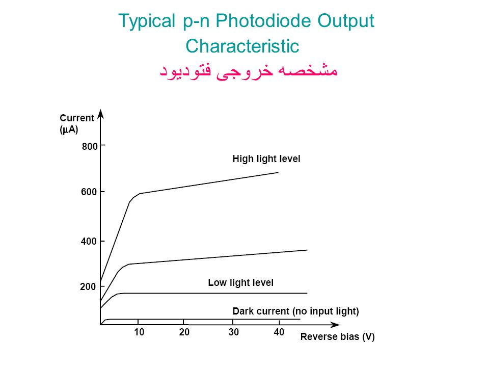 Typical p-n Photodiode Output Characteristic