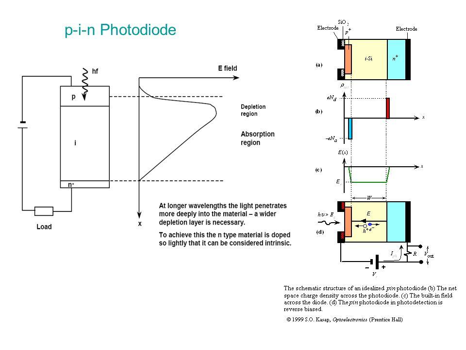 p-i-n Photodiode