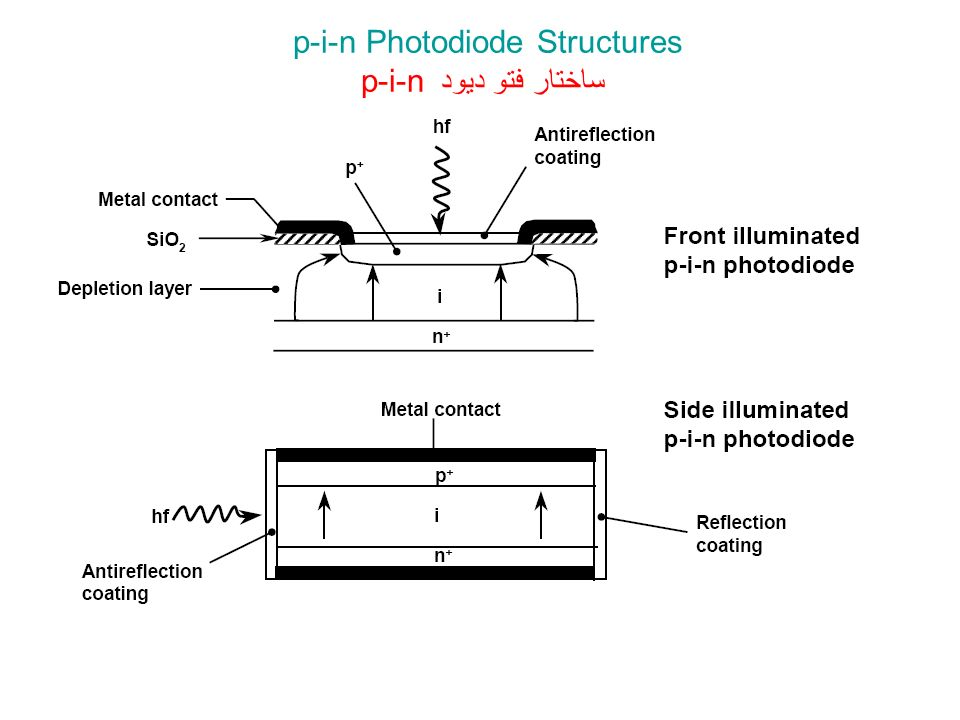 p-i-n Photodiode Structures