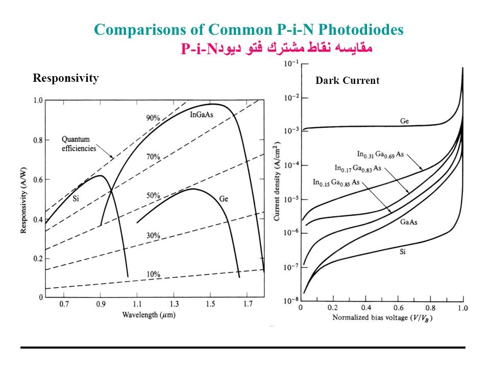 Comparisons of Common P-i-N Photodiodes