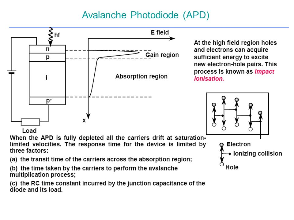 Avalanche Photodiode (APD)