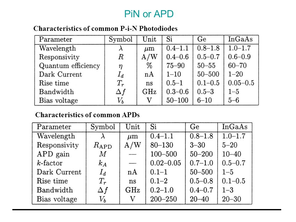 PiN or APD Characteristics of common P-i-N Photodiodes