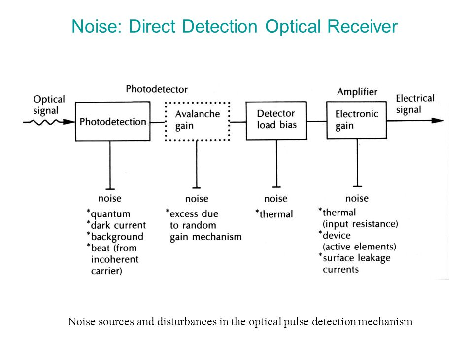 Noise: Direct Detection Optical Receiver