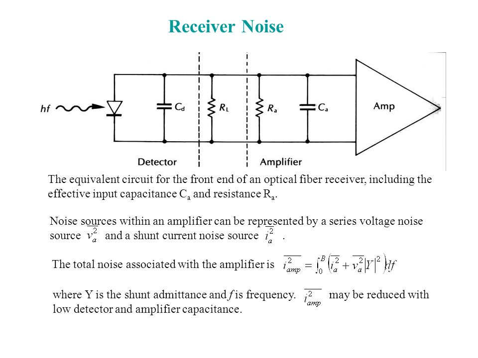 Receiver NoiseThe equivalent circuit for the front end of an optical fiber receiver, including the effective input capacitance Ca and resistance Ra.