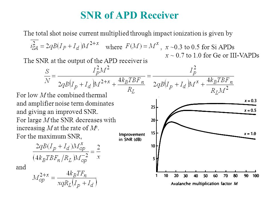 SNR of APD Receiver The total shot noise current multiplied through impact ionization is given by. where.