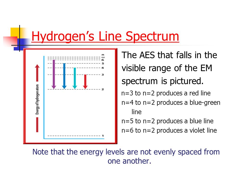 Hydrogen's Line Spectrum