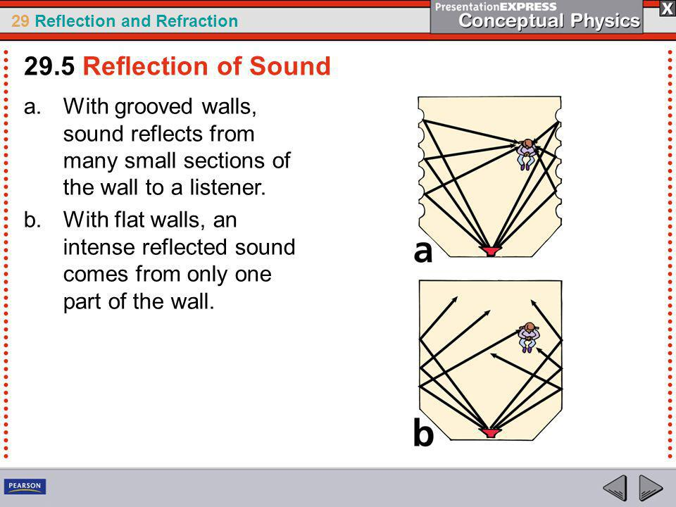 29.5 Reflection of Sound With grooved walls, sound reflects from many small sections of the wall to a listener.