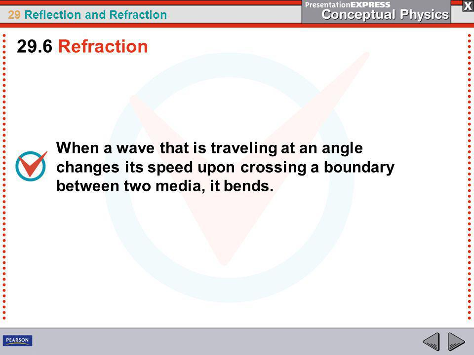 29.6 Refraction When a wave that is traveling at an angle changes its speed upon crossing a boundary between two media, it bends.