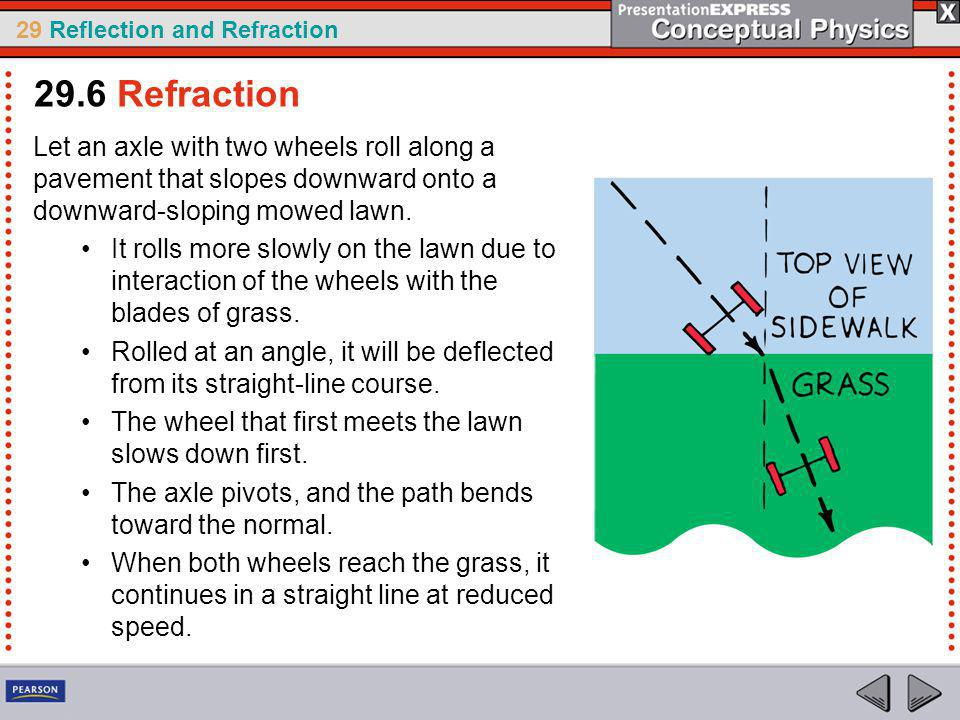 29.6 Refraction Let an axle with two wheels roll along a pavement that slopes downward onto a downward-sloping mowed lawn.