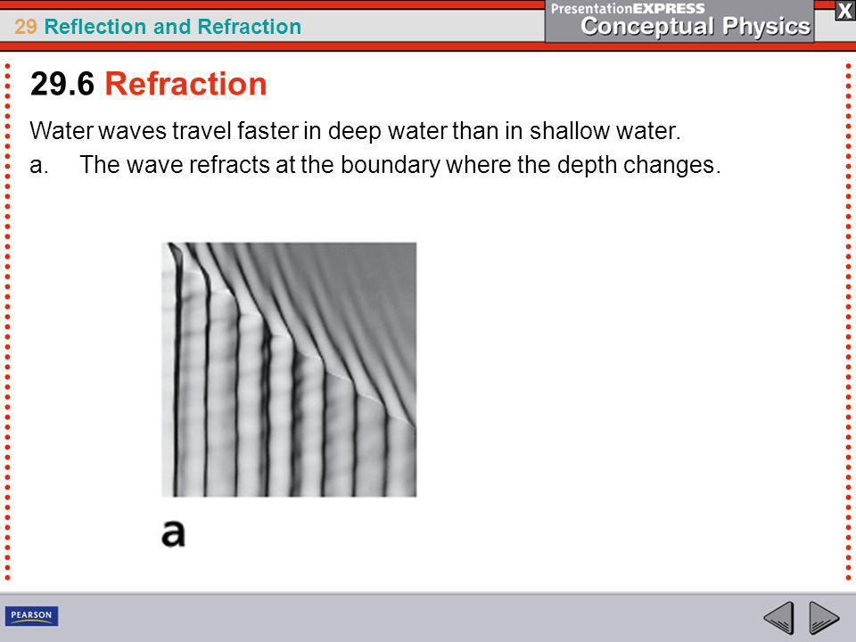 29.6 Refraction Water waves travel faster in deep water than in shallow water.