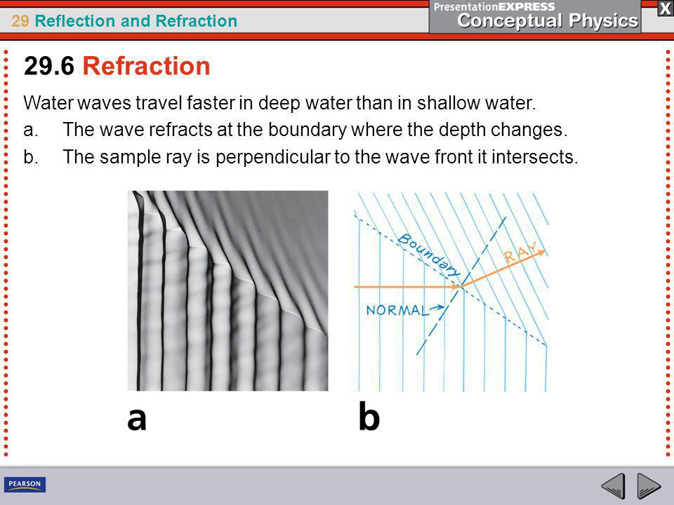 29.6 Refraction Water waves travel faster in deep water than in shallow water. The wave refracts at the boundary where the depth changes.