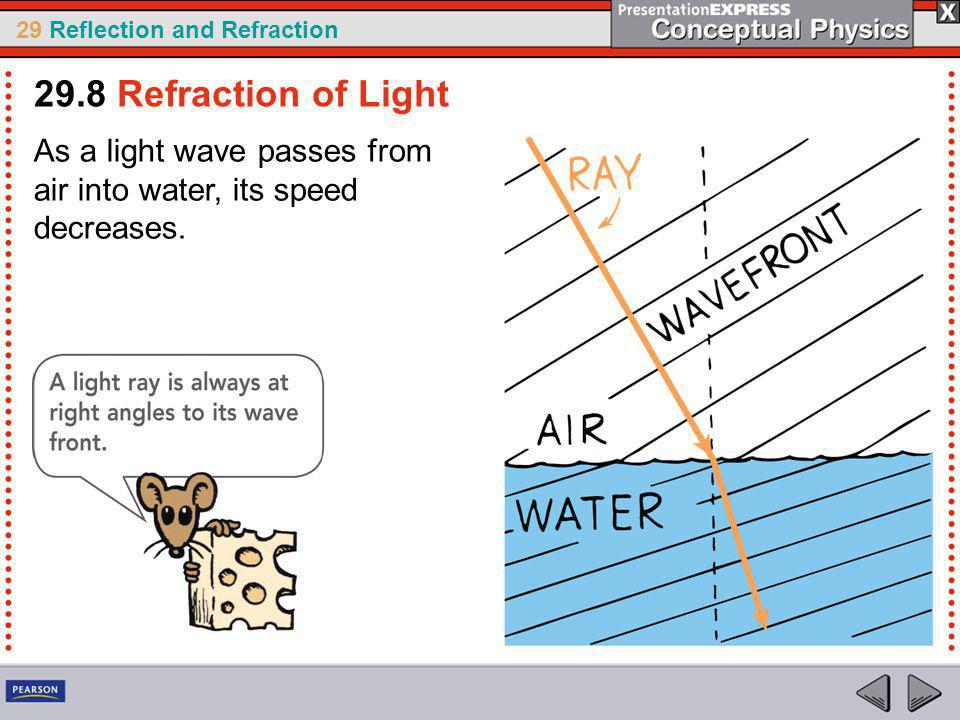 29.8 Refraction of Light As a light wave passes from air into water, its speed decreases.