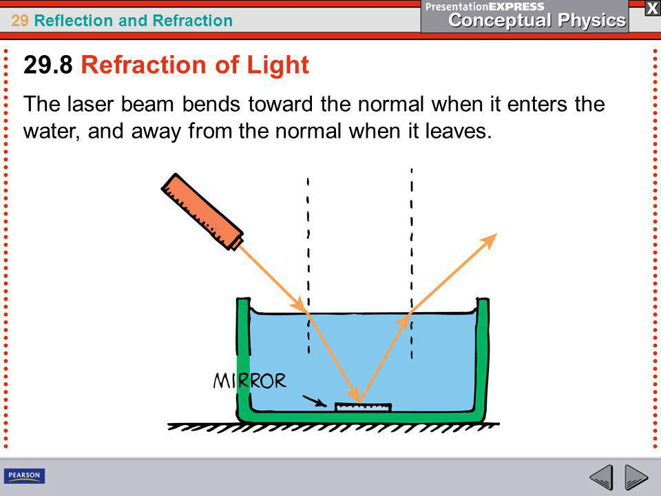 29.8 Refraction of Light The laser beam bends toward the normal when it enters the water, and away from the normal when it leaves.