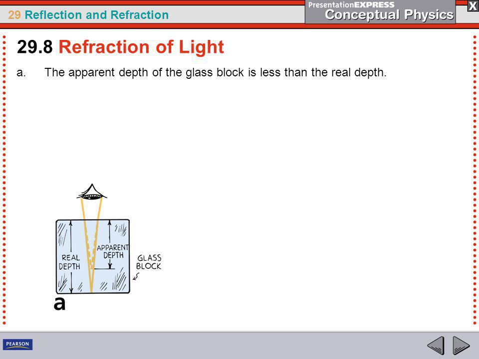 29.8 Refraction of Light The apparent depth of the glass block is less than the real depth.