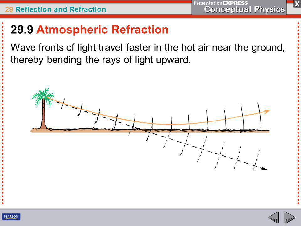 29.9 Atmospheric Refraction