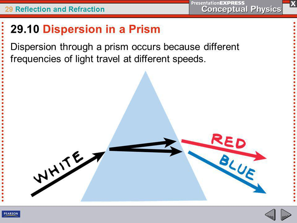 29.10 Dispersion in a Prism Dispersion through a prism occurs because different frequencies of light travel at different speeds.
